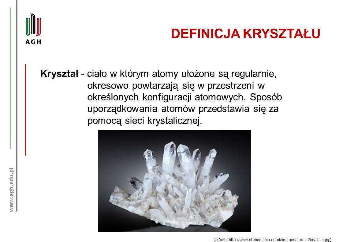 DEFINICJA KRYSZTAŁU Kryształ - ciało w którym atomy ułożone są regularnie, okresowo powtarzają się w przestrzeni w określonych konfiguracji atomowych.
