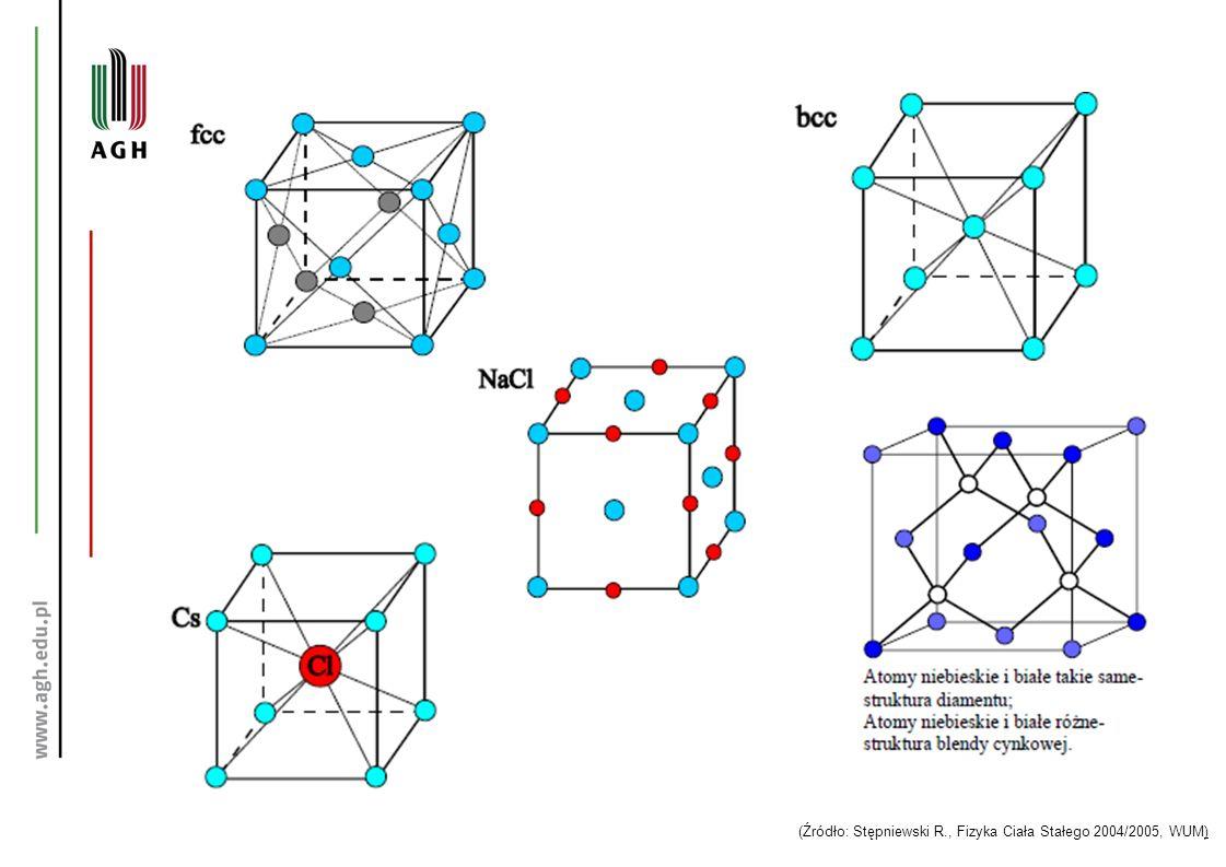 (Źródło: Stępniewski R., Fizyka Ciała Stałego 2004/2005, WUM)