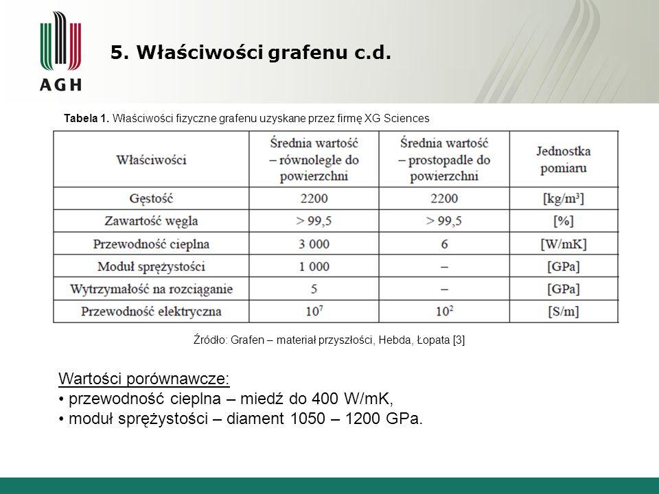 5. Właściwości grafenu c.d. Źródło: Grafen – materiał przyszłości, Hebda, Łopata [3] Tabela 1.