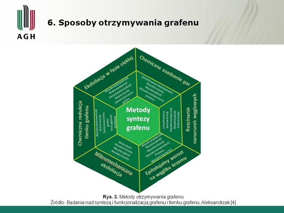 6. Sposoby otrzymywania grafenu Rys. 3.
