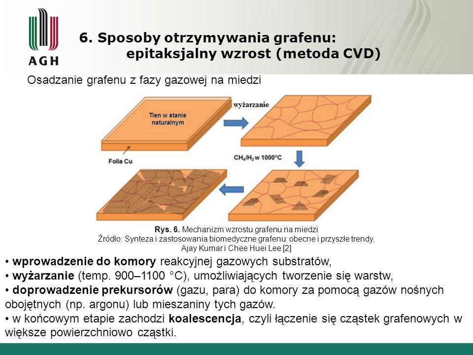 6. Sposoby otrzymywania grafenu: epitaksjalny wzrost (metoda CVD) Osadzanie grafenu z fazy gazowej na miedzi wprowadzenie do komory reakcyjnej gazowyc