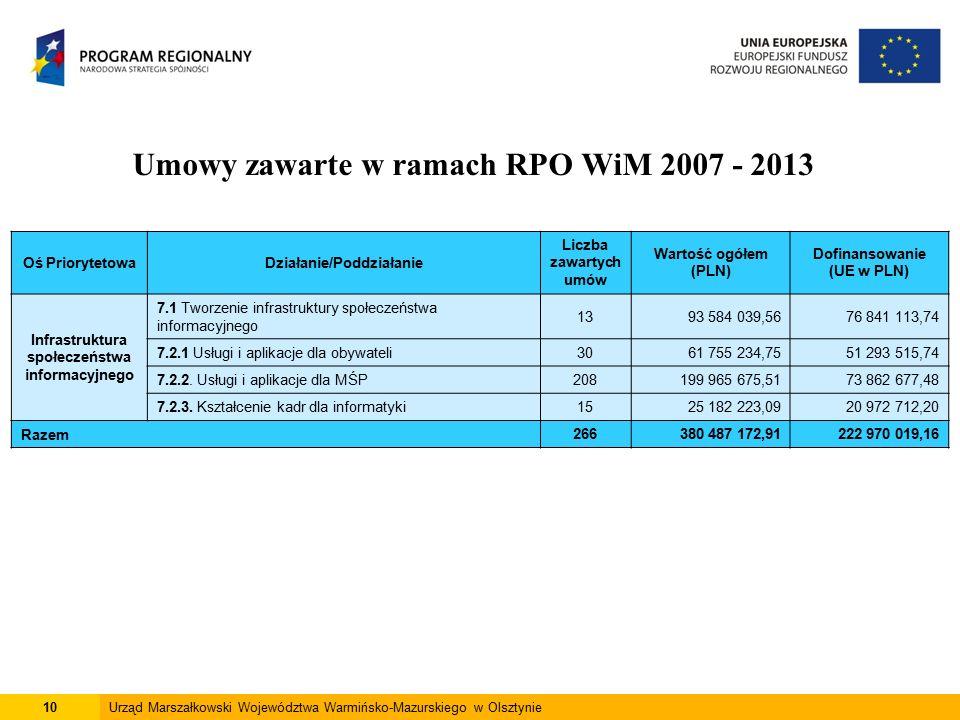 10Urząd Marszałkowski Województwa Warmińsko-Mazurskiego w Olsztynie Umowy zawarte w ramach RPO WiM 2007 - 2013 Oś PriorytetowaDziałanie/Poddziałanie Liczba zawartych umów Wartość ogółem (PLN) Dofinansowanie (UE w PLN) Infrastruktura społeczeństwa informacyjnego 7.1 Tworzenie infrastruktury społeczeństwa informacyjnego 1393 584 039,5676 841 113,74 7.2.1 Usługi i aplikacje dla obywateli3061 755 234,7551 293 515,74 7.2.2.