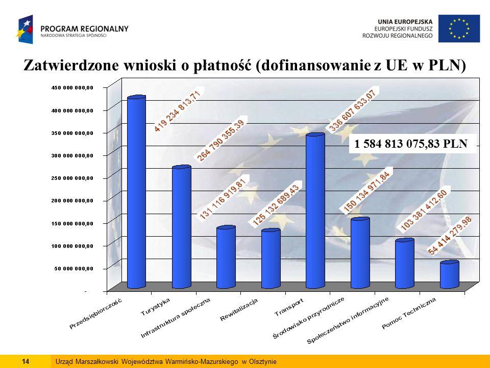 14Urząd Marszałkowski Województwa Warmińsko-Mazurskiego w Olsztynie Zatwierdzone wnioski o płatność (dofinansowanie z UE w PLN) 1 584 813 075,83 PLN