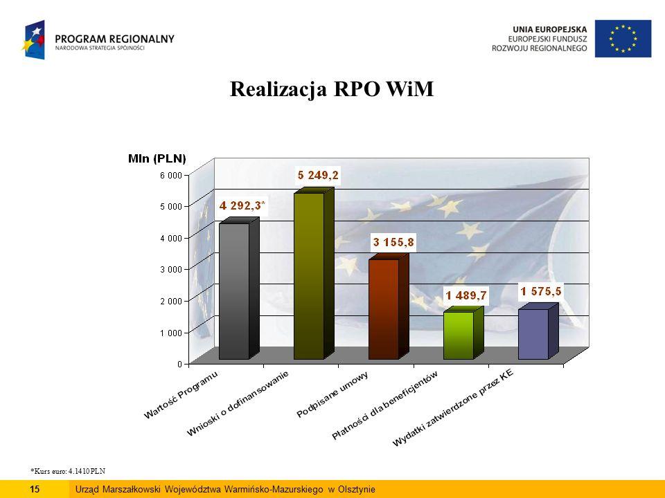 15Urząd Marszałkowski Województwa Warmińsko-Mazurskiego w Olsztynie Realizacja RPO WiM *Kurs euro: 4.1410 PLN