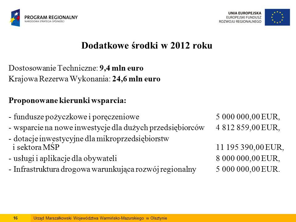Dodatkowe środki w 2012 roku Dostosowanie Techniczne: 9,4 mln euro Krajowa Rezerwa Wykonania: 24,6 mln euro Proponowane kierunki wsparcia: - fundusze pożyczkowe i poręczeniowe 5 000 000,00 EUR, - wsparcie na nowe inwestycje dla dużych przedsiębiorców 4 812 859,00 EUR, - dotacje inwestycyjne dla mikroprzedsiębiorstw i sektora MŚP 11 195 390,00 EUR, - usługi i aplikacje dla obywateli 8 000 000,00 EUR, - Infrastruktura drogowa warunkująca rozwój regionalny 5 000 000,00 EUR.