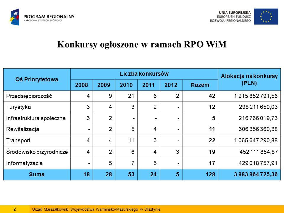 2 Konkursy ogłoszone w ramach RPO WiM Oś Priorytetowa Liczba konkursów Alokacja na konkursy (PLN) 20082009201020112012Razem Przedsiębiorczość492162421