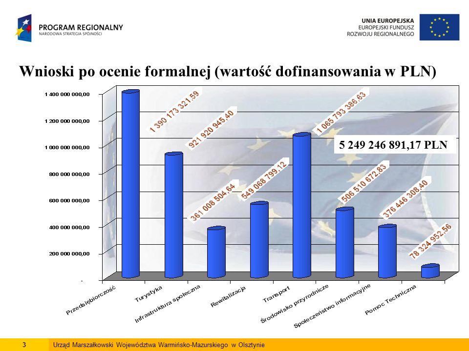 3Urząd Marszałkowski Województwa Warmińsko-Mazurskiego w Olsztynie Wnioski po ocenie formalnej (wartość dofinansowania w PLN) 5 249 246 891,17 PLN