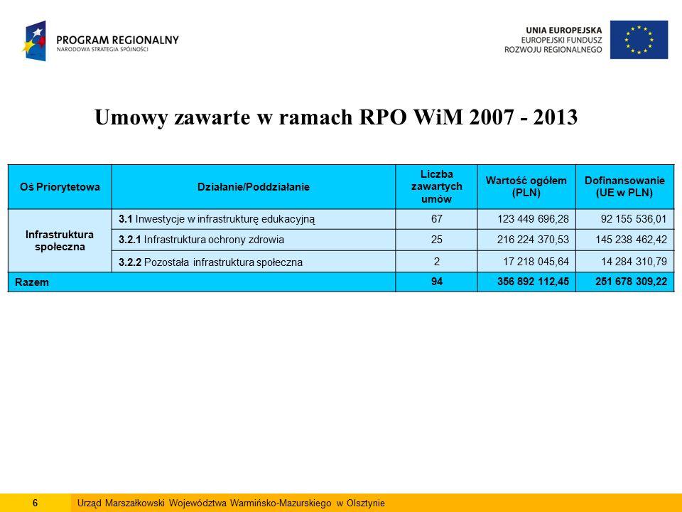 6Urząd Marszałkowski Województwa Warmińsko-Mazurskiego w Olsztynie Umowy zawarte w ramach RPO WiM 2007 - 2013 Oś PriorytetowaDziałanie/Poddziałanie Liczba zawartych umów Wartość ogółem (PLN) Dofinansowanie (UE w PLN) Infrastruktura społeczna 3.1 Inwestycje w infrastrukturę edukacyjną67123 449 696,2892 155 536,01 3.2.1 Infrastruktura ochrony zdrowia25216 224 370,53145 238 462,42 3.2.2 Pozostała infrastruktura społeczna217 218 045,6414 284 310,79 Razem94356 892 112,45251 678 309,22