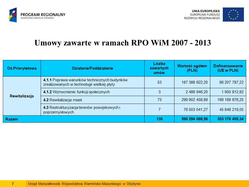 7Urząd Marszałkowski Województwa Warmińsko-Mazurskiego w Olsztynie Umowy zawarte w ramach RPO WiM 2007 - 2013 Oś PriorytetowaDziałanie/Poddziałanie Liczba zawartych umów Wartość ogółem (PLN) Dofinansowanie (UE w PLN) Rewitalizacja 4.1.1 Poprawa warunków technicznych budynków zrealizowanych w technologii wielkiej płyty 53187 388 622,2086 207 787,22 4.1.2 Wzmocnienie funkcji społecznych32 489 946,201 950 812,82 4.2 Rewitalizacja miast73299 902 458,89169 169 676,25 4.3 Restrukturyzacja terenów powojskowych i poprzemysłowych 776 503 041,2745 848 219,05 Razem136566 284 068,56303 176 495,34