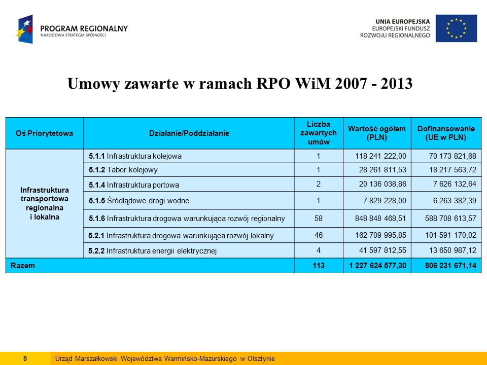 8Urząd Marszałkowski Województwa Warmińsko-Mazurskiego w Olsztynie Umowy zawarte w ramach RPO WiM 2007 - 2013 Oś PriorytetowaDziałanie/Poddziałanie Liczba zawartych umów Wartość ogółem (PLN) Dofinansowanie (UE w PLN) Infrastruktura transportowa regionalna i lokalna 5.1.1 Infrastruktura kolejowa1118 241 222,0070 173 821,68 5.1.2 Tabor kolejowy128 261 811,5318 217 563,72 5.1.4 Infrastruktura portowa 220 136 038,867 626 132,64 5.1.5 Śródlądowe drogi wodne17 829 228,006 263 382,39 5.1.6 Infrastruktura drogowa warunkująca rozwój regionalny58848 848 468,51588 708 613,57 5.2.1 Infrastruktura drogowa warunkująca rozwój lokalny46162 709 995,85101 591 170,02 5.2.2 Infrastruktura energii elektrycznej441 597 812,5513 650 987,12 Razem1131 227 624 577,30806 231 671,14