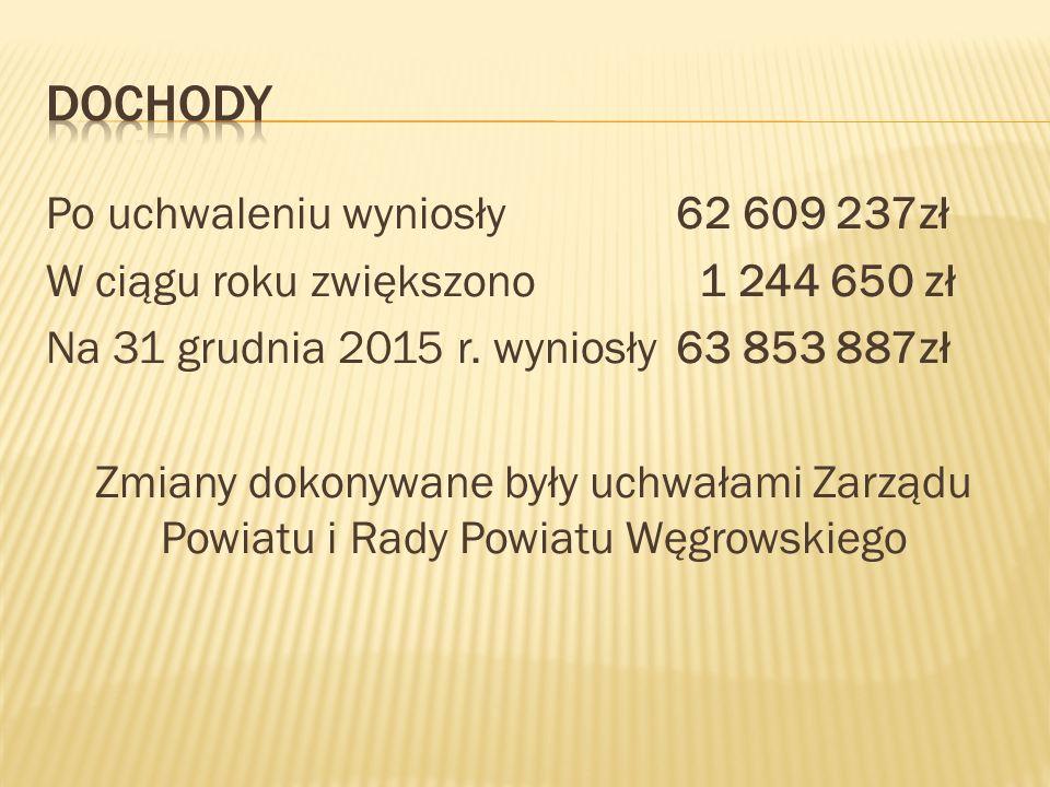 Po uchwaleniu wyniosły 62 609 237zł W ciągu roku zwiększono 1 244 650 zł Na 31 grudnia 2015 r.