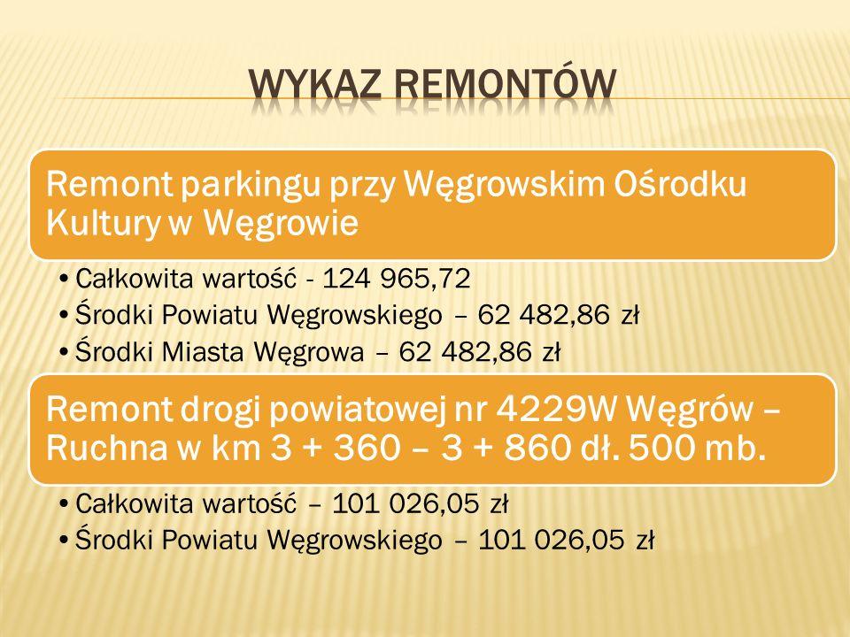 Remont parkingu przy Węgrowskim Ośrodku Kultury w Węgrowie Całkowita wartość - 124 965,72 Środki Powiatu Węgrowskiego – 62 482,86 zł Środki Miasta Węgrowa – 62 482,86 zł Remont drogi powiatowej nr 4229W Węgrów – Ruchna w km 3 + 360 – 3 + 860 dł.