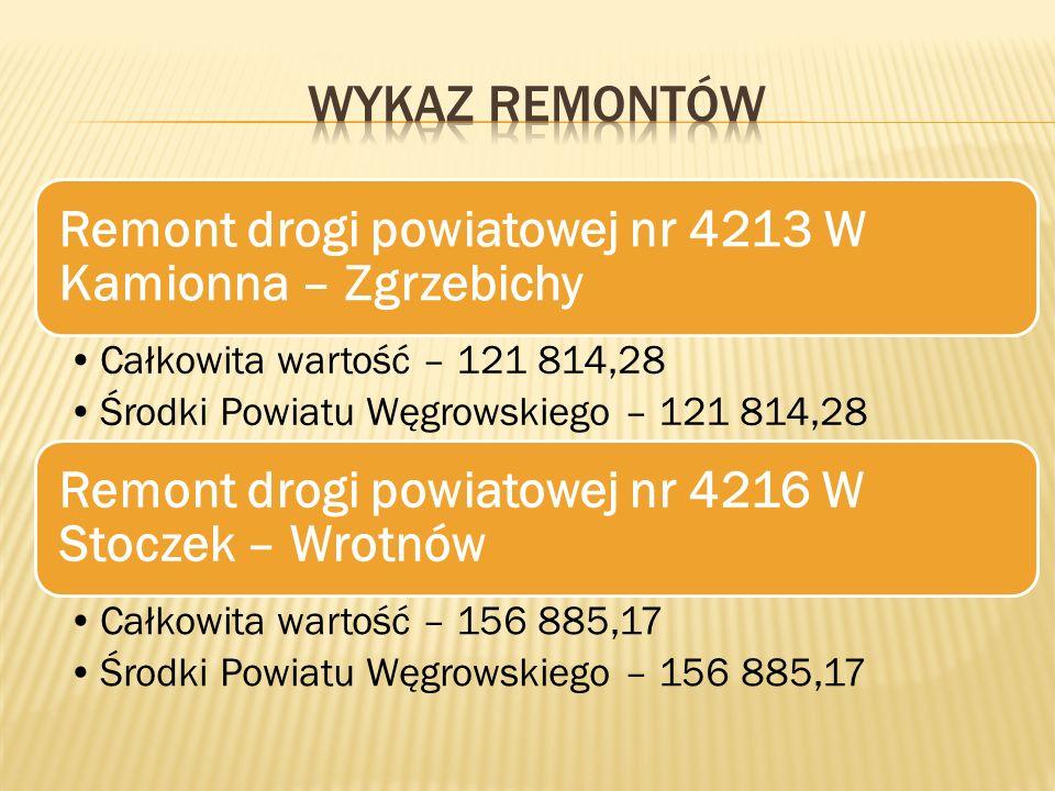 Remont drogi powiatowej nr 4213 W Kamionna – Zgrzebichy Całkowita wartość – 121 814,28 Środki Powiatu Węgrowskiego – 121 814,28 Remont drogi powiatowej nr 4216 W Stoczek – Wrotnów Całkowita wartość – 156 885,17 Środki Powiatu Węgrowskiego – 156 885,17