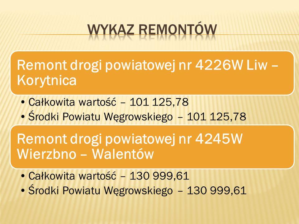 Remont drogi powiatowej nr 4226W Liw – Korytnica Całkowita wartość – 101 125,78 Środki Powiatu Węgrowskiego – 101 125,78 Remont drogi powiatowej nr 4245W Wierzbno – Walentów Całkowita wartość – 130 999,61 Środki Powiatu Węgrowskiego – 130 999,61