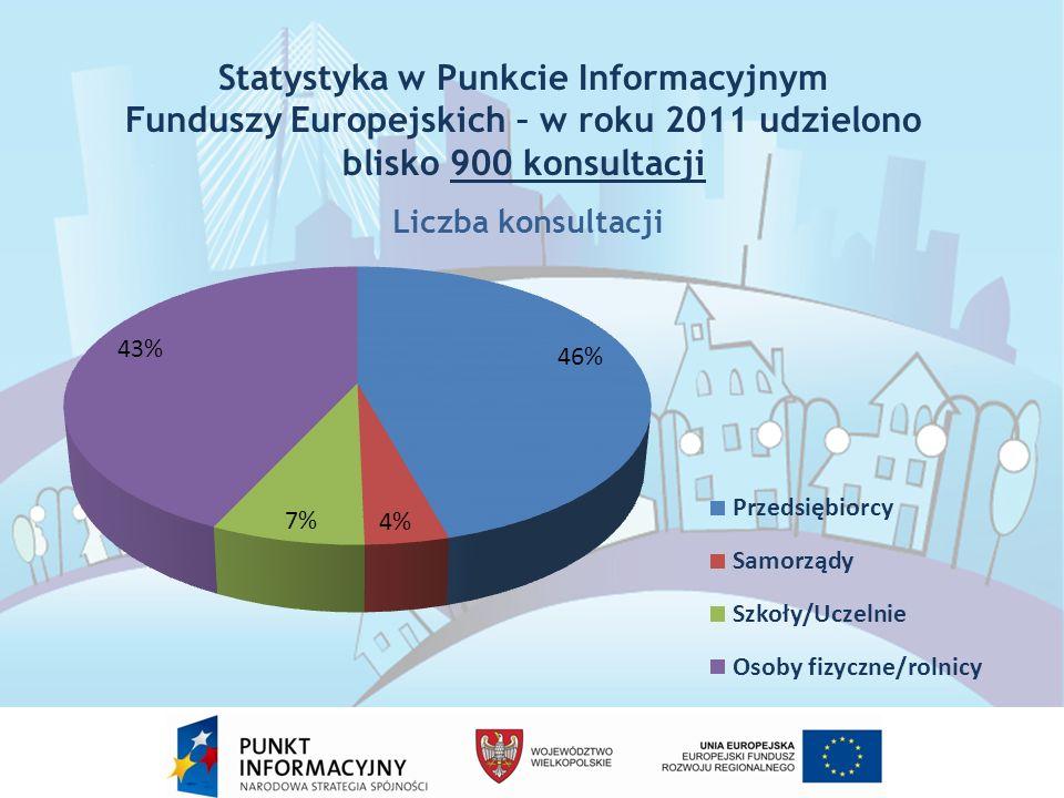 Statystyka w Punkcie Informacyjnym Funduszy Europejskich – w roku 2011 udzielono blisko 900 konsultacji
