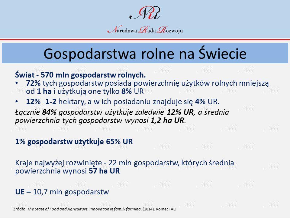 Gospodarstwa rolne na Świecie Świat - 570 mln gospodarstw rolnych.