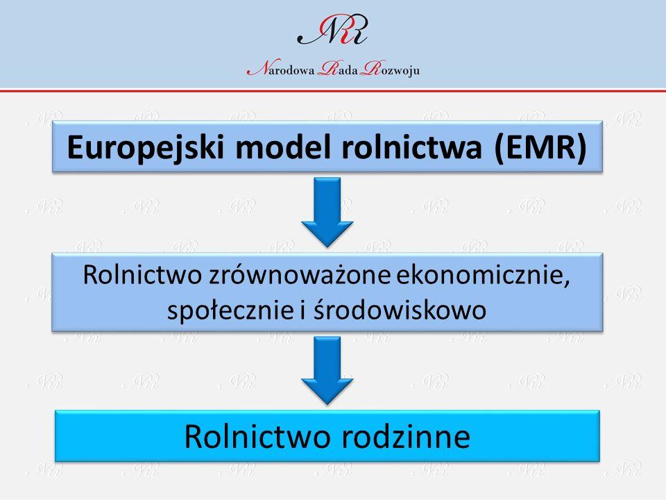 Europejski model rolnictwa (EMR) Rolnictwo zrównoważone ekonomicznie, społecznie i środowiskowo Rolnictwo rodzinne