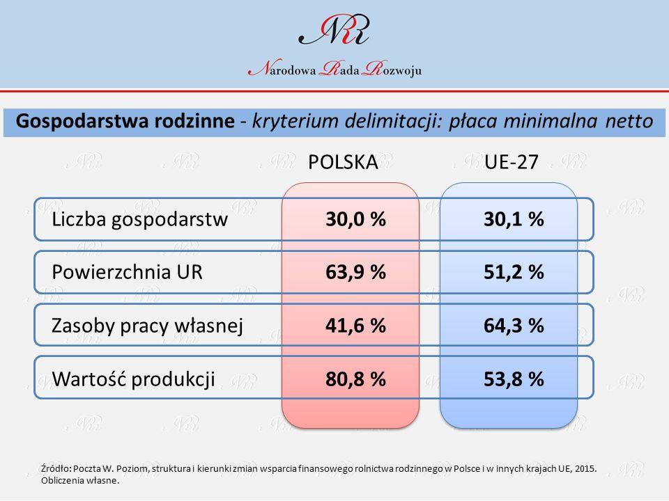 POLSKAUE-27 Liczba gospodarstw Powierzchnia UR Zasoby pracy własnej Wartość produkcji 30,0 % 63,9 % 41,6 % 80,8 % 30,1 % 51,2 % 64,3 % 53,8 % Gospodarstwa rodzinne - kryterium delimitacji: płaca minimalna netto Źródło: Poczta W.