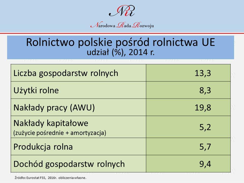 Rolnictwo polskie pośród rolnictwa UE udział (%), 2014 r. Liczba gospodarstw rolnych13,3 Użytki rolne8,3 Nakłady pracy (AWU)19,8 Nakłady kapitałowe (z
