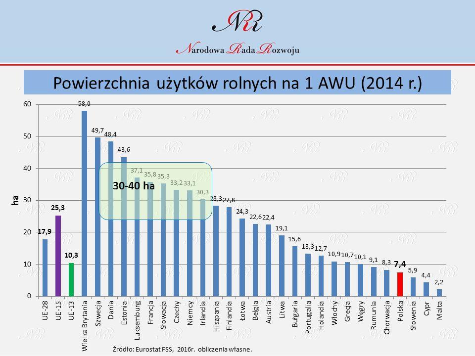 Powierzchnia użytków rolnych na 1 AWU (2014 r.) 30-40 ha
