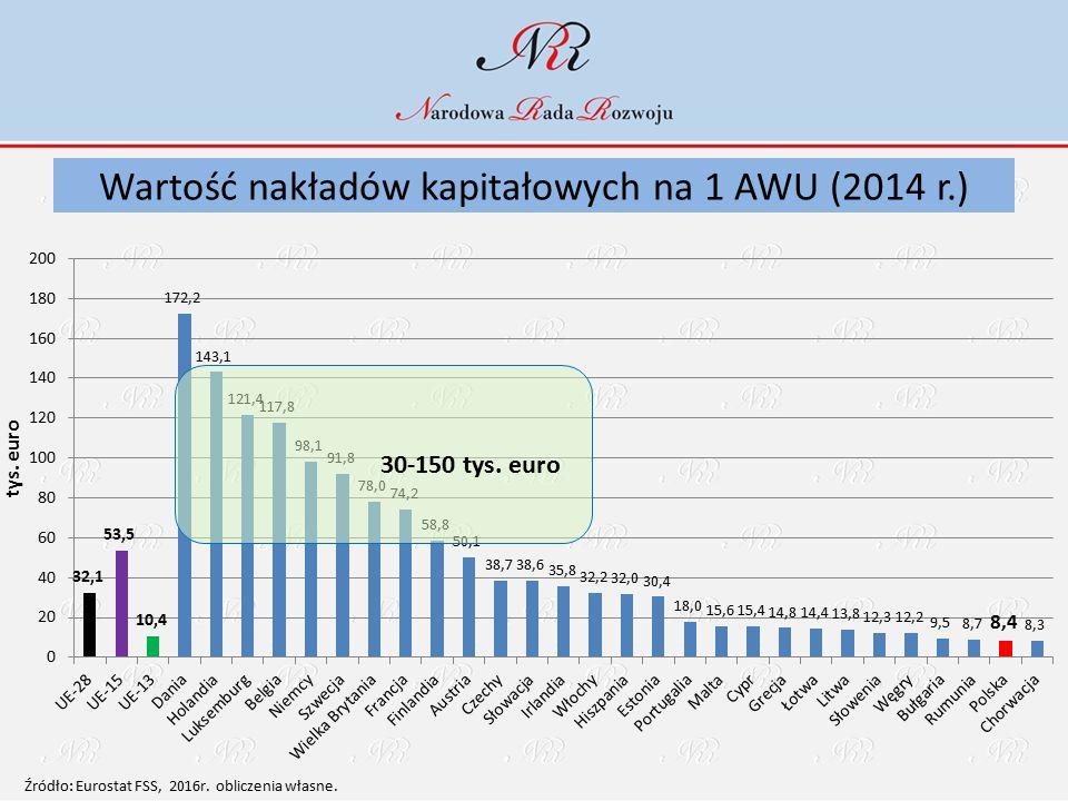 30-150 tys. euro Źródło: Eurostat FSS, 2016r. obliczenia własne. Wartość nakładów kapitałowych na 1 AWU (2014 r.)