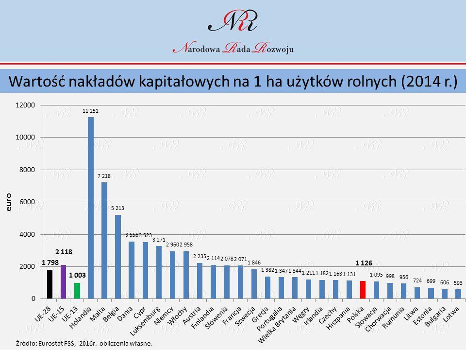 Wartość nakładów kapitałowych na 1 ha użytków rolnych (2014 r.)