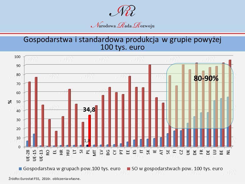 Gospodarstwa i standardowa produkcja w grupie powyżej 100 tys. euro 80-90% Źródło: Eurostat FSS, 2016r. obliczenia własne.