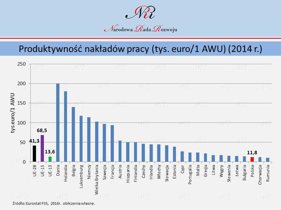 Produktywność nakładów pracy (tys. euro/1 AWU) (2014 r.)