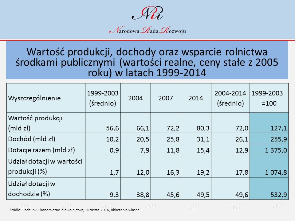 Wartość produkcji, dochody oraz wsparcie rolnictwa środkami publicznymi (wartości realne, ceny stałe z 2005 roku) w latach 1999-2014 Wyszczególnienie 1999-2003 (średnio) 200420072014 2004-2014 (średnio) 1999-2003 =100 Wartość produkcji (mld zł) 56,666,172,280,372,0127,1 Dochód (mld zł) 10,220,525,831,126,1255,9 Dotacje razem (mld zł) 0,97,911,815,412,91 375,0 Udział dotacji w wartości produkcji (%) 1,712,016,319,217,81 074,8 Udział dotacji w dochodzie (%) 9,338,845,649,549,6532,9 Źródło: Rachunki Ekonomiczne dla Rolnictwa, Eurostat 2016, obliczenia własne.