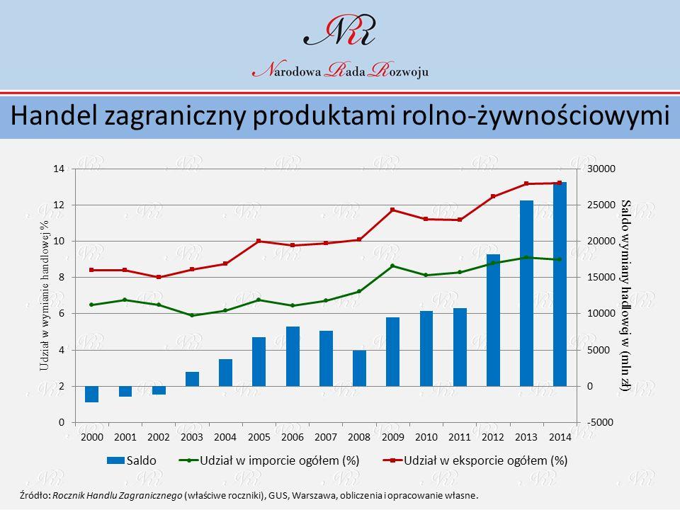 Handel zagraniczny produktami rolno-żywnościowymi Źródło: Rocznik Handlu Zagranicznego (właściwe roczniki), GUS, Warszawa, obliczenia i opracowanie wł