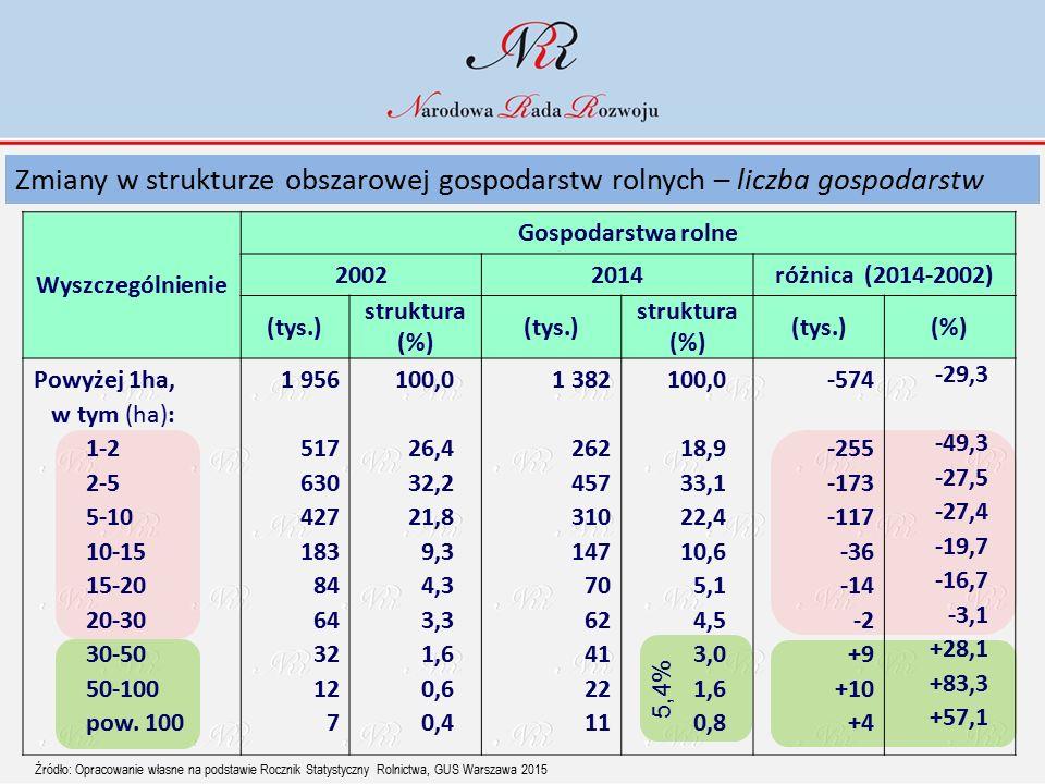 Wyszczególnienie Gospodarstwa rolne 20022014różnica (2014-2002) (tys.) struktura (%) (tys.) struktura (%) (tys.)(%) Powyżej 1ha, w tym (ha): 1-2 2-5 5