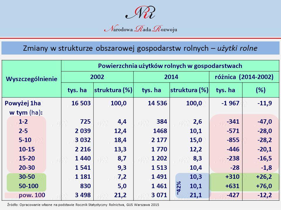 Wyszczególnienie Powierzchnia użytków rolnych w gospodarstwach 20022014różnica (2014-2002) tys. hastruktura (%)tys. hastruktura (%)tys. ha(%) Powyżej