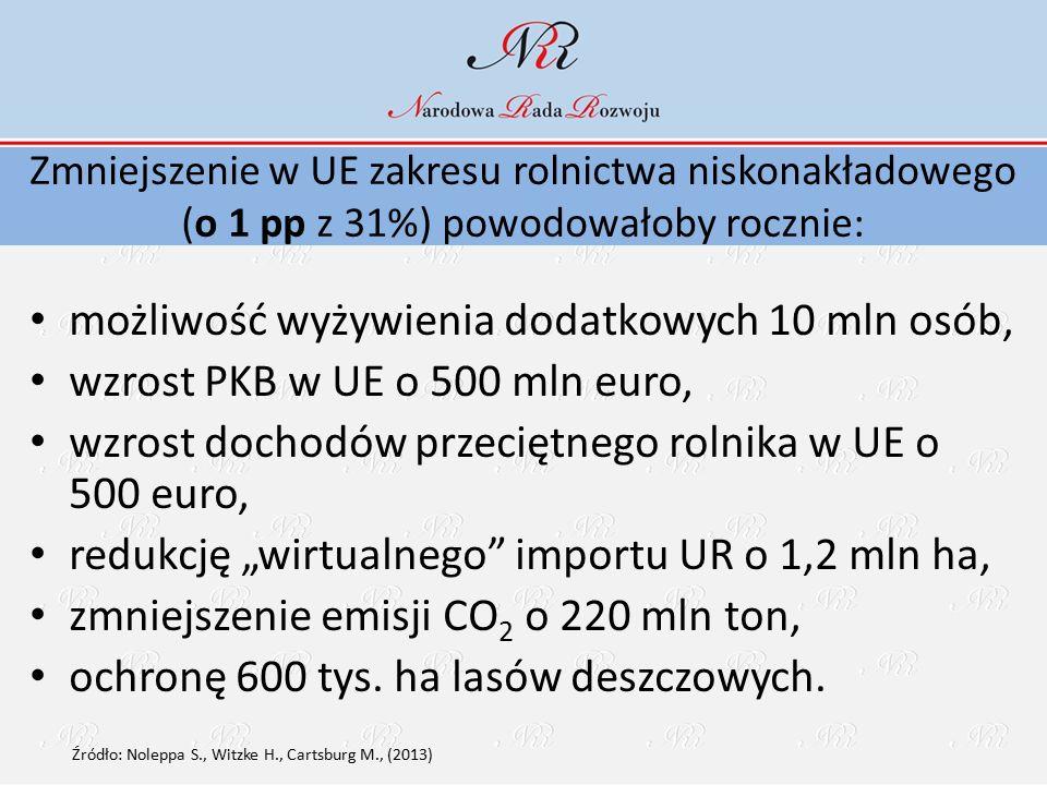 """Zmniejszenie w UE zakresu rolnictwa niskonakładowego (o 1 pp z 31%) powodowałoby rocznie: możliwość wyżywienia dodatkowych 10 mln osób, wzrost PKB w UE o 500 mln euro, wzrost dochodów przeciętnego rolnika w UE o 500 euro, redukcję """"wirtualnego importu UR o 1,2 mln ha, zmniejszenie emisji CO 2 o 220 mln ton, ochronę 600 tys."""