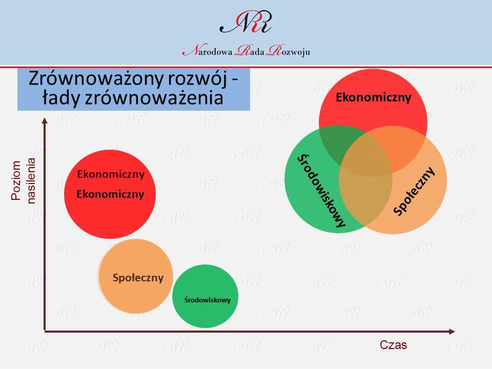 Zrównoważony rozwój - łady zrównoważenia Poziom nasilenia Czas Ekonomiczny Środowiskowy Społeczny Ekonomiczny Środowiskowy Społeczny Ekonomiczny Środo