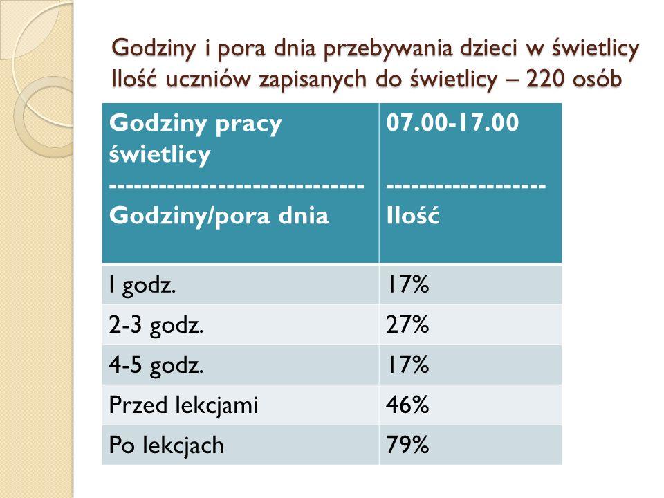 Godziny i pora dnia przebywania dzieci w świetlicy Ilość uczniów zapisanych do świetlicy – 220 osób Godziny pracy świetlicy ------------------------------ Godziny/pora dnia 07.00-17.00 ------------------- Ilość I godz.17% 2-3 godz.27% 4-5 godz.17% Przed lekcjami46% Po lekcjach79%