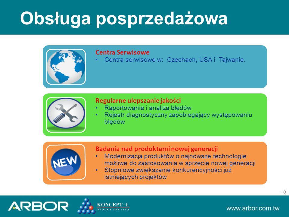 Centra Serwisowe Centra serwisowe w: Czechach, USA i Tajwanie.