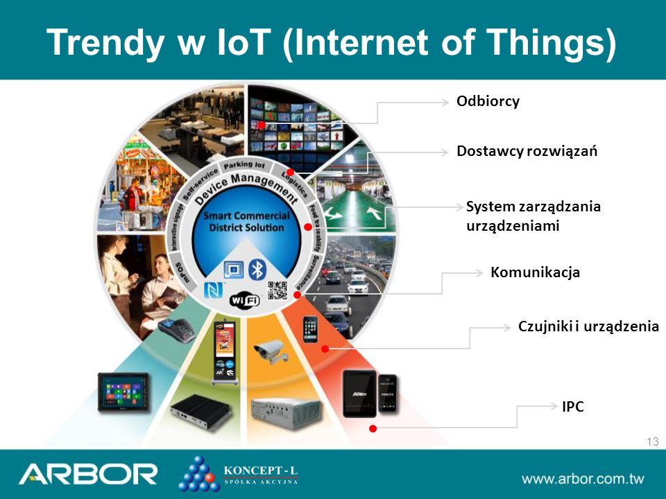 Trendy w IoT (Internet of Things) 13 Dostawcy rozwiązań Komunikacja Czujniki i urządzenia IPC Odbiorcy System zarządzania urządzeniami