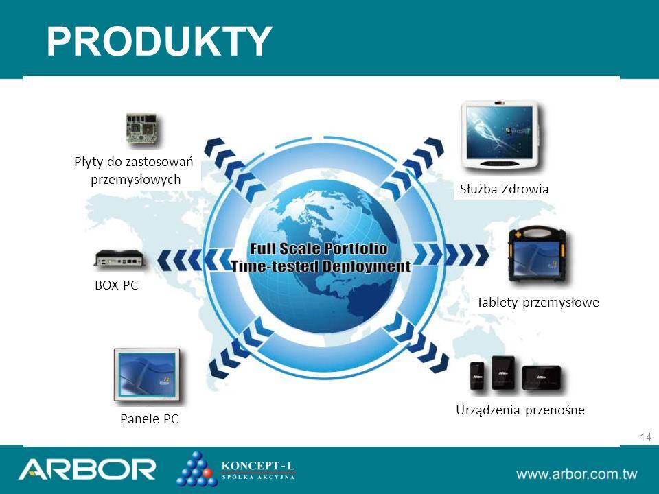 PRODUKTY 14 Płyty do zastosowań przemysłowych BOX PC Panele PC Służba Zdrowia Tablety przemysłowe Urządzenia przenośne
