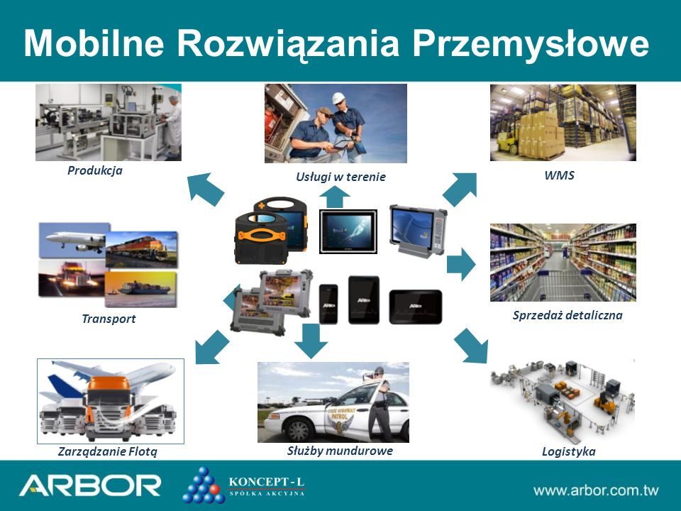 Transport Produkcja Logistyka Sprzedaż detaliczna Zarządzanie Flotą WMS Mobilne Rozwiązania Przemysłowe Służby mundurowe Usługi w terenie