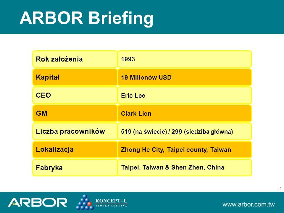 ARBOR Briefing 2 Rok założenia 1993 Kapitał 19 Milionów USD CEO Eric Lee GM Clark Lien Liczba pracowników 519 (na świecie) / 299 (siedziba główna) Lokalizacja Zhong He City, Taipei county, Taiwan Fabryka Taipei, Taiwan & Shen Zhen, China