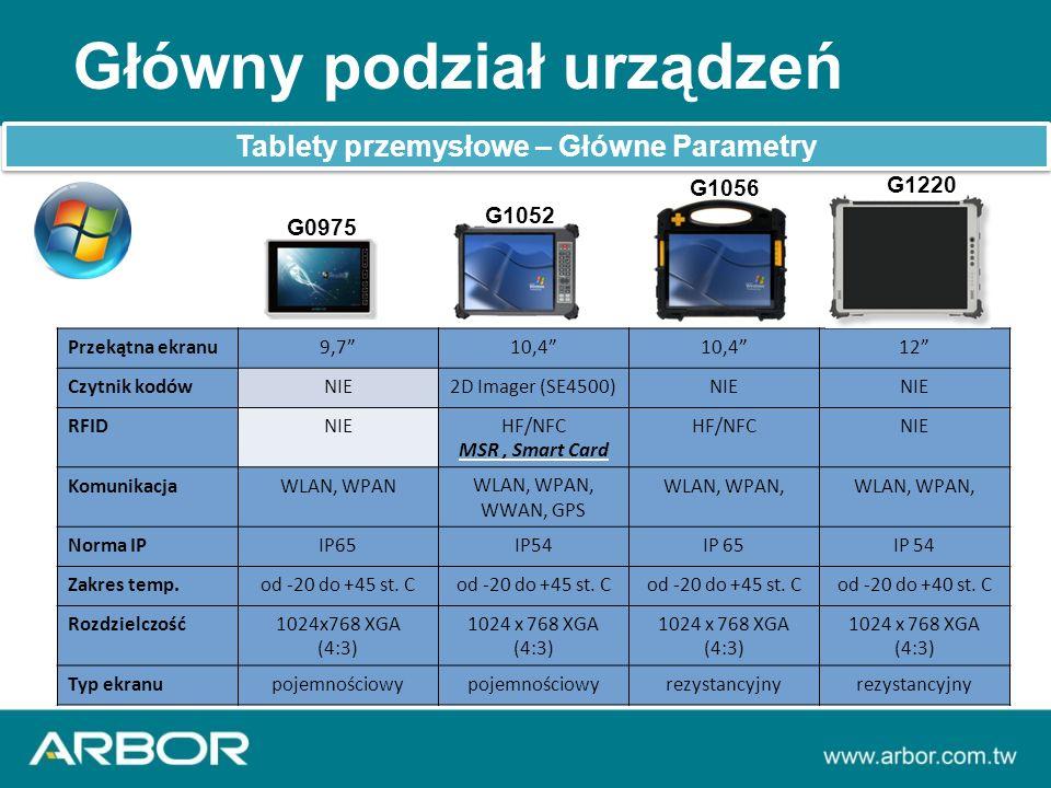 Główny podział urządzeń Tablety przemysłowe – Główne Parametry Przekątna ekranu9,7 10,4 12 Czytnik kodówNIE2D Imager (SE4500)NIE RFIDNIEHF/NFC MSR, Smart Card HF/NFCNIE KomunikacjaWLAN, WPANWLAN, WPAN, WWAN, GPS WLAN, WPAN, Norma IPIP65IP54IP 65IP 54 Zakres temp.od -20 do +45 st.