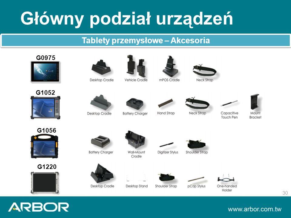 Główny podział urządzeń 30 Tablety przemysłowe – Akcesoria G0975 G1052 G1056 G1220