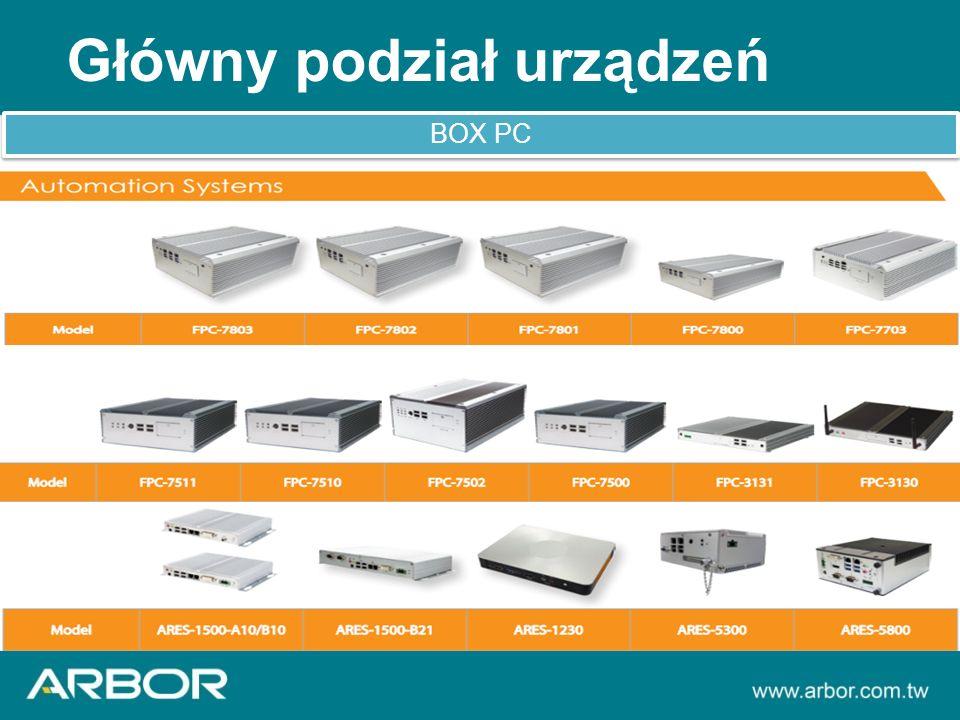 Główny podział urządzeń BOX PC