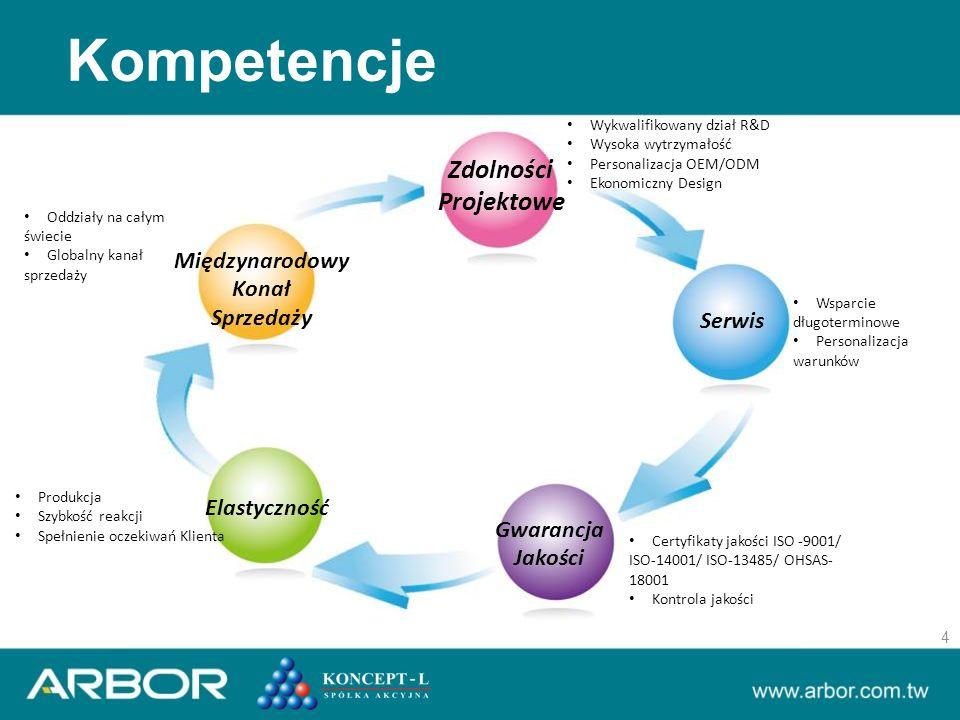 Kompetencje 4 Zdolności Projektowe Elastyczność Gwarancja Jakości Serwis Międzynarodowy Konał Sprzedaży Produkcja Szybkość reakcji Spełnienie oczekiwań Klienta Wykwalifikowany dział R&D Wysoka wytrzymałość Personalizacja OEM/ODM Ekonomiczny Design Certyfikaty jakości ISO -9001/ ISO-14001/ ISO-13485/ OHSAS- 18001 Kontrola jakości Oddziały na całym świecie Globalny kanał sprzedaży Wsparcie długoterminowe Personalizacja warunków