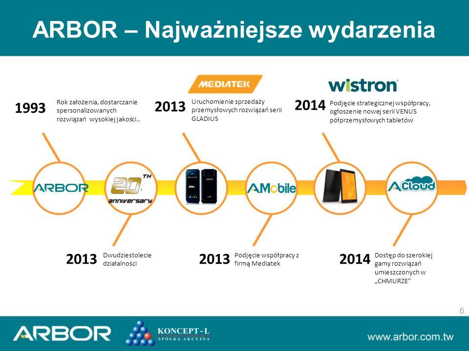 2013 Dwudziestolecie działalności 1993 Rok założenia, dostarczanie spersonalizowanych rozwiązań wysokiej jakości..