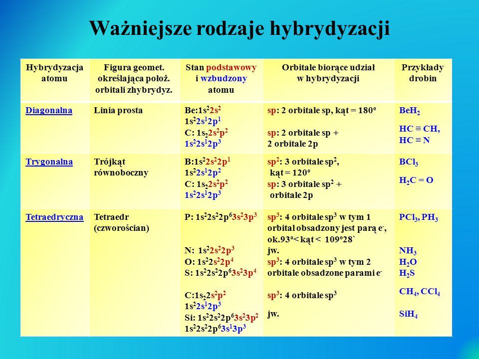 Ważniejsze rodzaje hybrydyzacji Hybrydyzacja atomu Figura geomet. określająca położ. orbitali zhybrydyz. Stan podstawowy i wzbudzony atomu Orbitale bi