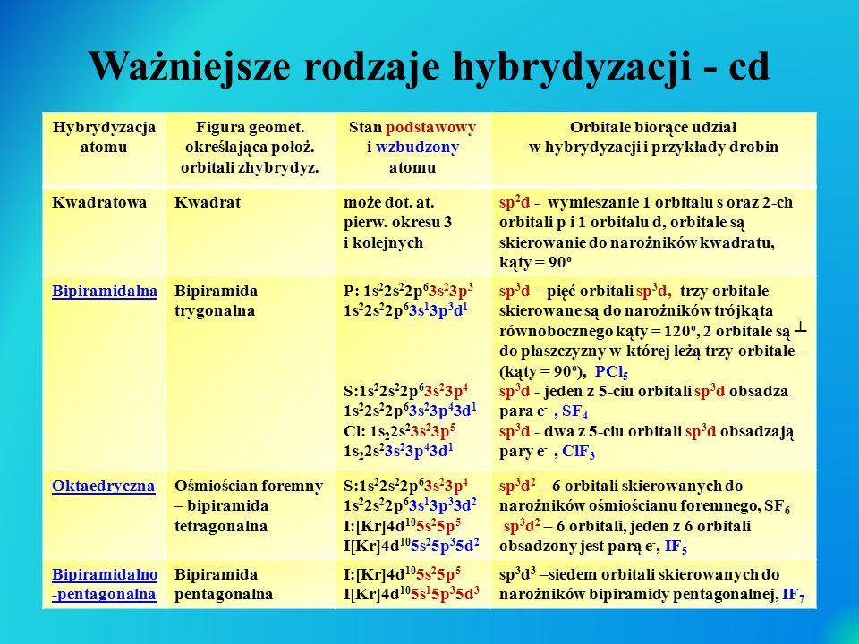 Ważniejsze rodzaje hybrydyzacji - cd Hybrydyzacja atomu Figura geomet. określająca położ. orbitali zhybrydyz. Stan podstawowy i wzbudzony atomu Orbita