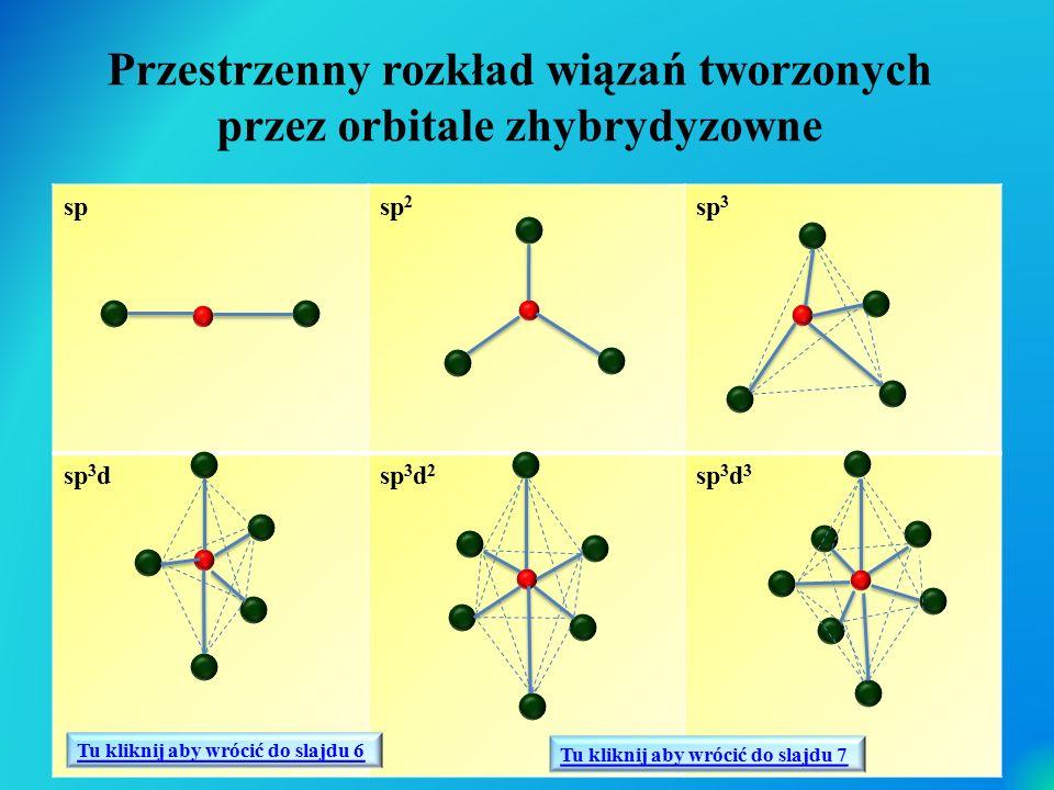 Przestrzenny rozkład wiązań tworzonych przez orbitale zhybrydyzowne spsp 2 sp 3 sp 3 dsp 3 d 2 sp 3 d 3 Tu kliknij aby wrócić do slajdu 6 Tu kliknij aby wrócić do slajdu 7