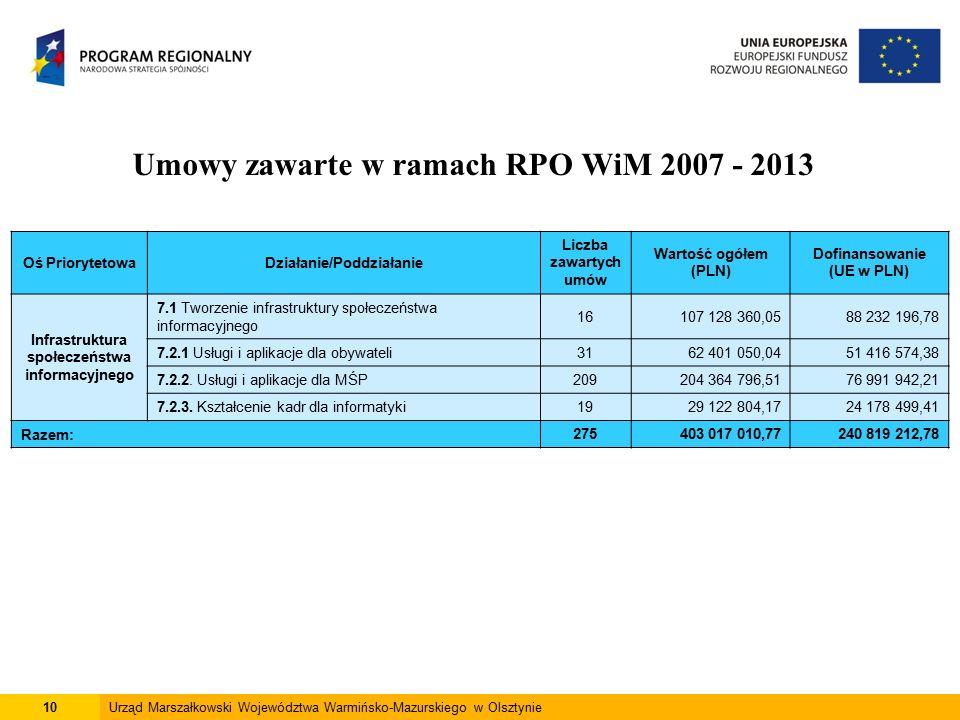 10Urząd Marszałkowski Województwa Warmińsko-Mazurskiego w Olsztynie Umowy zawarte w ramach RPO WiM 2007 - 2013 Oś PriorytetowaDziałanie/Poddziałanie Liczba zawartych umów Wartość ogółem (PLN) Dofinansowanie (UE w PLN) Infrastruktura społeczeństwa informacyjnego 7.1 Tworzenie infrastruktury społeczeństwa informacyjnego 16107 128 360,0588 232 196,78 7.2.1 Usługi i aplikacje dla obywateli3162 401 050,0451 416 574,38 7.2.2.