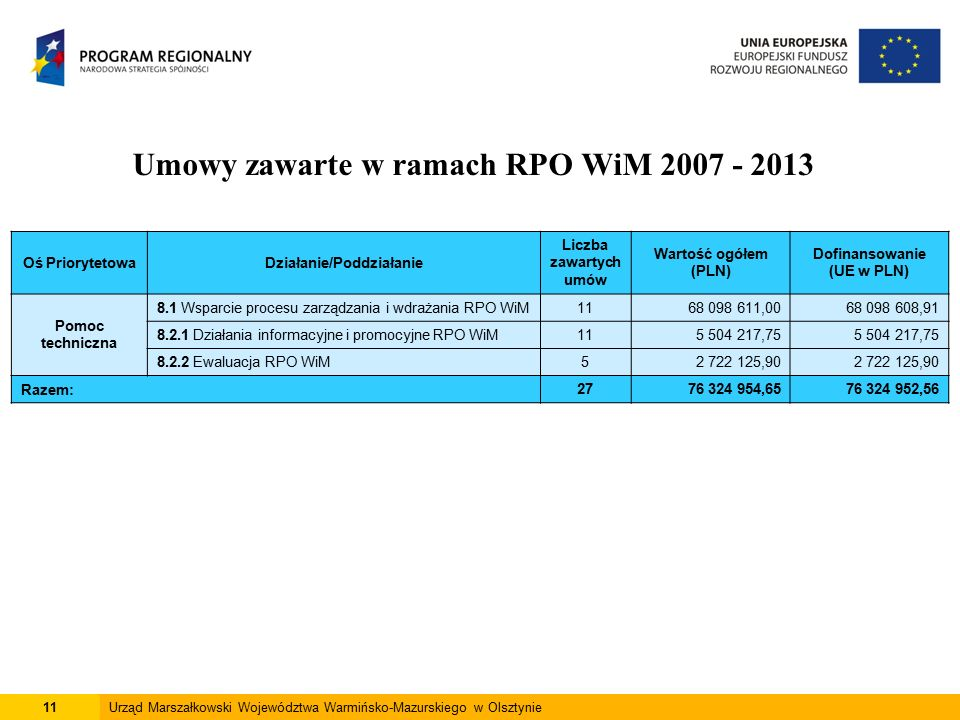 11Urząd Marszałkowski Województwa Warmińsko-Mazurskiego w Olsztynie Umowy zawarte w ramach RPO WiM 2007 - 2013 Oś PriorytetowaDziałanie/Poddziałanie Liczba zawartych umów Wartość ogółem (PLN) Dofinansowanie (UE w PLN) Pomoc techniczna 8.1 Wsparcie procesu zarządzania i wdrażania RPO WiM1168 098 611,0068 098 608,91 8.2.1 Działania informacyjne i promocyjne RPO WiM115 504 217,75 8.2.2 Ewaluacja RPO WiM52 722 125,90 Razem:2776 324 954,6576 324 952,56
